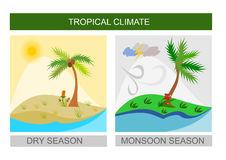 Tropical weather icons, wet monsoon season and dry season Stock Photos