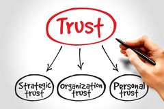 Trust. Business mind map concept Stock Photography