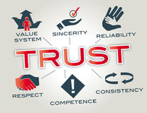 Trust concept. Chart with keywords and icons royalty free illustration