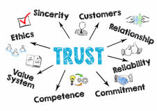 Trust Concept. Chart with keywords and icons on white background.  stock illustration