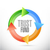 Trust fund cycle sign concept Royalty Free Stock Images