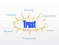 Trust model diagram business graph chart Royalty Free Stock Images