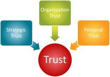 Trust relationship business diagram. Trust personal organization relationship business strategy concept diagram Stock Photo