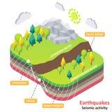 Trzęsienia ziemi lub aktywności sejsmicznej wektorowy isometric diagram ilustracji