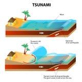 Tsunami en Aardbeving. Vectorillustratie Stock Foto