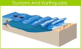 Tsunami. A tsunami is a series of huge waves Stock Image