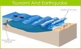 Tsunami. A tsunami is a series of huge waves Stock Photography