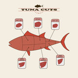 Tuńczyków cięcia Zdjęcie Royalty Free