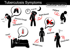 Tuberculosis symptoms Stock Images