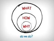 Tun wir? - das goldene Kreisdiagramm Stockbilder