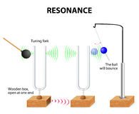 Tuning fork. Resonance experiment. When one  is struck, the other  of the same frequency will also vibrate in resonance royalty free illustration