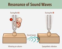 Free Tuning Fork Resonance Experiment. When One Tuning Fork Is Struck, The Other Tuning Fork Of The Same Frequency Will Also Vibrate In Royalty Free Stock Images - 164637669