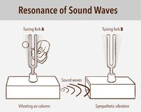 Free Tuning Fork Resonance Experiment. When One Tuning Fork Is Struck, The Other Tuning Fork Of The Same Frequency Will Also Vibrate In Royalty Free Stock Photos - 164637718