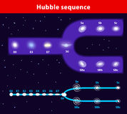 Tuning-fork style vector diagram of the Hubble seq Royalty Free Stock Image