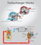 Turbocharge工作 库存图片