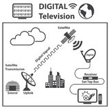 TV icons set, Digital Television concept Royalty Free Stock Photo