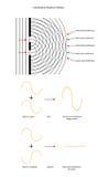 Twee patronen van de brongolfinterferentie met golfvormen Stock Afbeeldingen