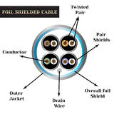 Twisted-pair cable with symbols. Foil shielded cable Stock Image