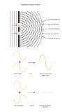 Two source wave interference patterns with wave forms. Stock Images