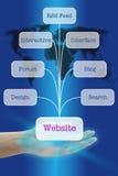 tworzy popularną stronę internetową Obrazy Stock