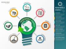 Typ av informationsdiagram om förnybara energikällor också vektor för coreldrawillustration Royaltyfri Foto