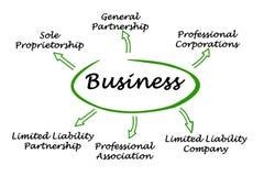 Typ biznes Obraz Royalty Free