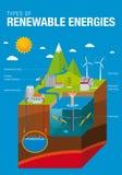 Typ energie odnawialne royalty ilustracja