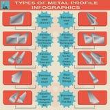 Typ metalu profil, ewidencyjne grafika ilustracji