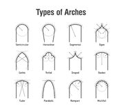 Type of arches Royalty Free Stock Photography