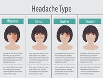 Type des maux de tête 4 de femmes sur le secteur différent de la tête patiente Photographie stock libre de droits
