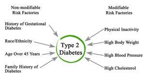 Type - diabète 2 illustration stock