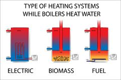 Type of Heating systems while boilers heat water. Electric, biomass and fuel heating systems illustration. Royalty Free Stock Image