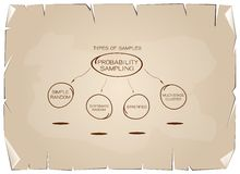 Type of The Probability Sampling Method Charts on Old Paper Royalty Free Stock Images