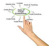 Type of Trade Promotions. Presenting Type of Trade Promotions Royalty Free Stock Photos