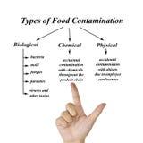 Typer av matförorening avbildar för bruk i tillverkning Royaltyfri Foto