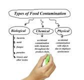 Typer av matförorening avbildar för bruk i tillverkning Arkivbild