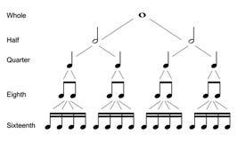 Typer av musikaliska anmärkningar stock illustrationer