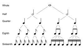 Typer av musikaliska anmärkningar Royaltyfri Bild