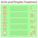 Types of acne pimples human skin poster, various cosmetics Stock Photography