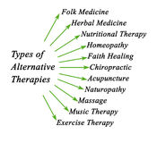 Types of Alternative Therapies Royalty Free Stock Photography