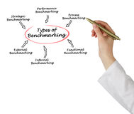 Types of Benchmarking. Diagram of Types of Benchmarking stock images