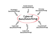 Types of Benchmarking. Diagram of Types of Benchmarking stock illustration