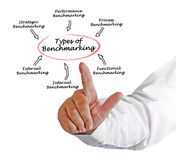 Types of Benchmarking. Presenting diagram of Types of Benchmarking stock photos