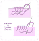 Types of blanket stitches. Vector illustration with examples of two types of blanket stitches Stock Photo