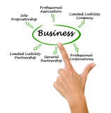 Types of business Stock Images