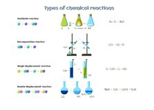 Types of chemical reactions infographics. Reactions of synthesis, decomposition, single and double displacement. Educational chemistry for kids. Cartoon style Stock Image