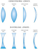 Types And Classification Of Simple Lenses. Lenses are classified by the curvature of the two optical surfaces - Converging lenses and Diverging lenses Stock Photography