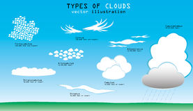 Types of clouds. Different types of clouds with names and altitude Royalty Free Stock Photo