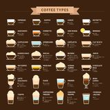 Types of coffee vector illustration. Infographic of coffee types Stock Images