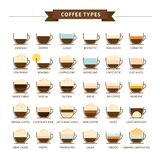 Types d'illustration de vecteur de café Infographic des types de café illustration stock